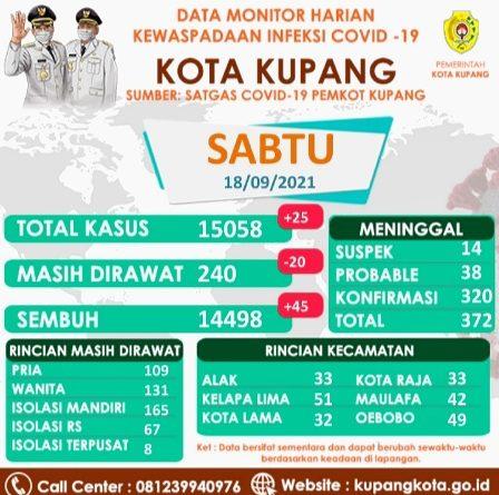 KOTA Kupang SEPEKAN Pasien SEMBUH Covid19 BERTAMBAH 207 Orang